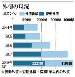 韓国 外債