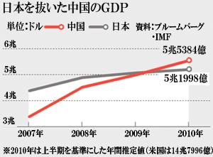 中国、日本を抜いてGDP世界2位