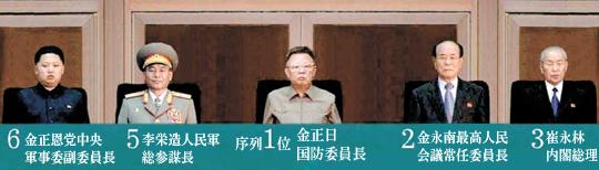 党創建記念閲兵式に見る北朝鮮新権力地図