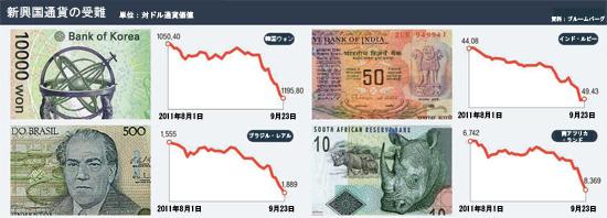 韓国・ブラジル・インド・南アフリカの対ドル通貨価値の変化。