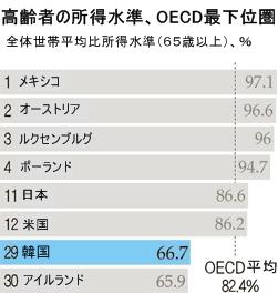 韓国の高齢者の所得水準は、OECDのうち最下位圏にある。