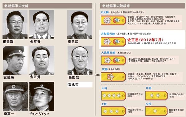 北朝鮮軍の次帥と階級章。