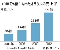 過去10年で4倍になったオラクルの売上げ。