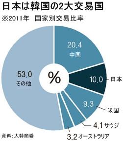 日本は韓国の2大交易国。