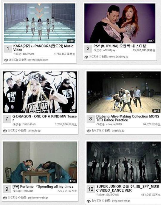 日本のユーチューブでK-POPの動画が上位を席巻。