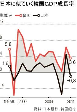 日本に似ていく韓国GDP成長率。