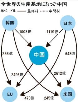全世界の生産基地になった中国。