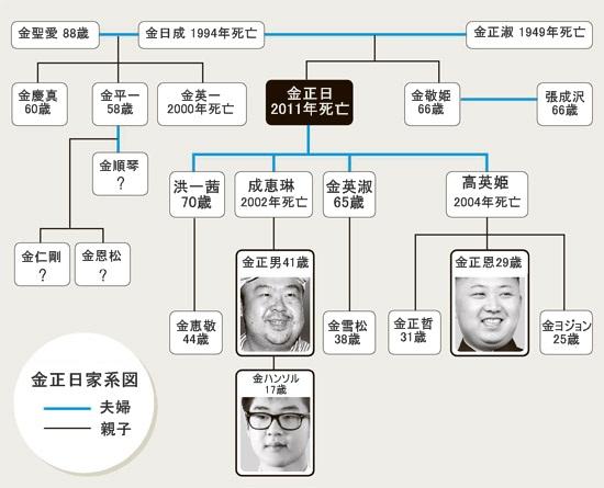 金正日(キム・ジョンイル)家系図。