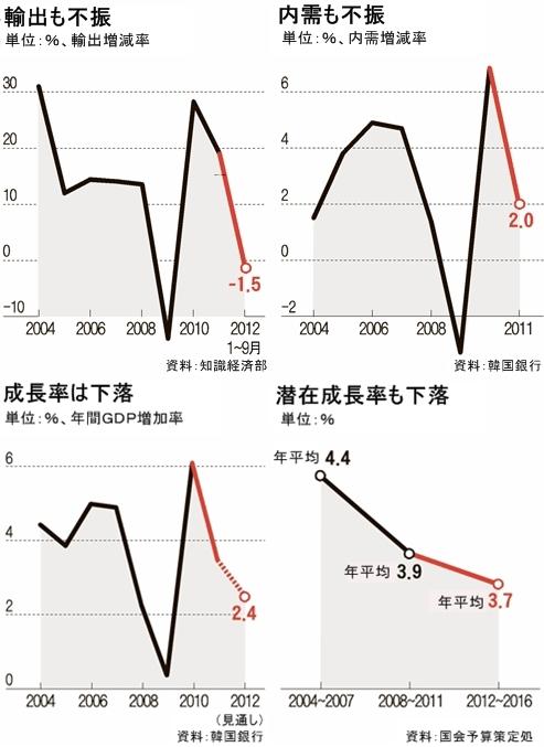 統計でも韓国経済の不振が現れ始めている。