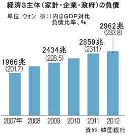 韓国の経済3主体(家計・企業・政府)の負債。