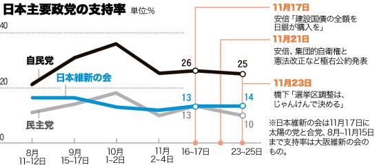 日本主要政党の支持率。