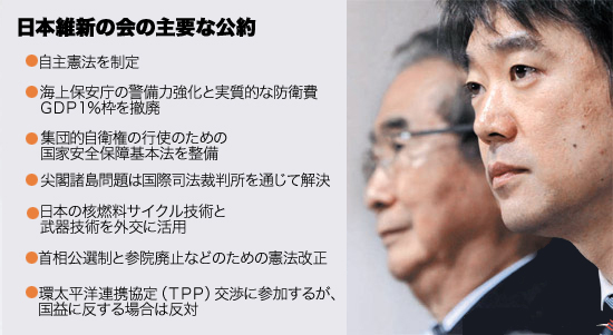 日本維新の会の主要な公約。