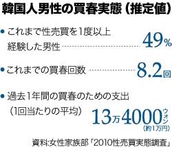 韓国人男性の買春実態(推定値)。