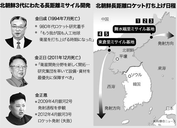北朝鮮3代にわたる長距離ミサイル開発および打ち上げ日程。