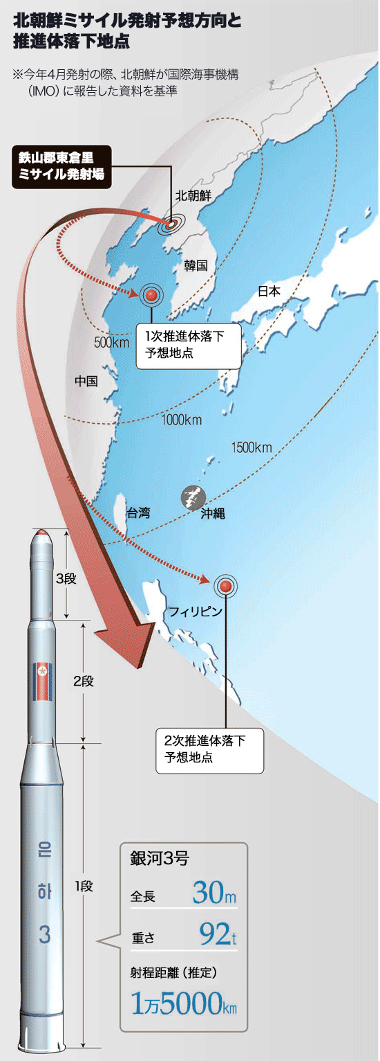 北朝鮮ロケット発射予想方向と推進体落下地点。