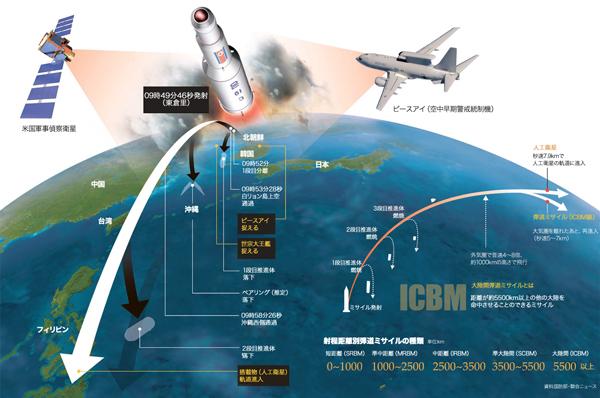 12日の北朝鮮長距離ロケット発射過程と弾道ミサイル。