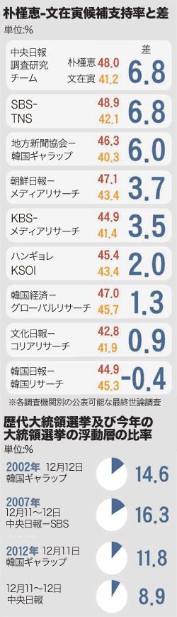 朴槿恵-文在寅候補の支持率の差。