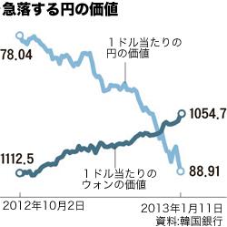急落する円の価値(資料=韓国銀行)。