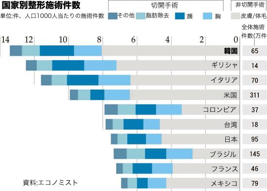 国家別整形施術件数(上位10位を抜粋、資料=エコノミスト)。
