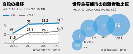 韓国での自殺の推移(左)、世界主要都市の自殺者数比較