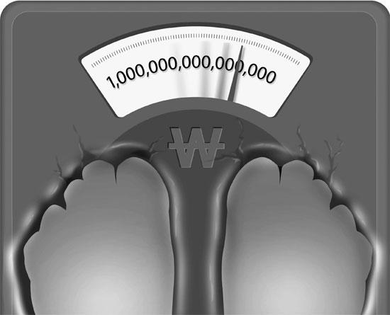 今年末の韓国の負債が1053兆ウォンで、国内総生産(GDP)の80%に達する見通しだ。