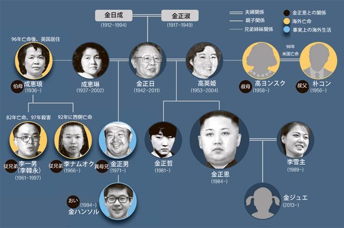 北朝鮮の金正恩家系図。