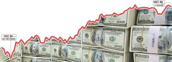 1ドル=1057.9ウォンと、今年最高値に迫っている。