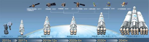 宇宙開発の重要スケジュール。(資料=未来創造科学部)