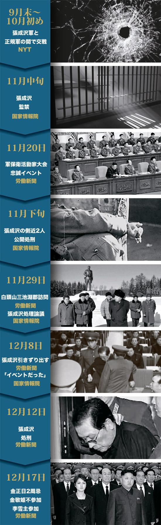 張成沢処刑前後の北朝鮮の動き。