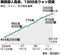 韓国個人負債、1000兆ウォン突破。