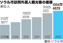 ソウル市訪問外国人観光客の推移。