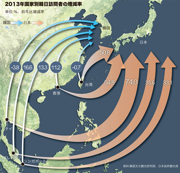 2013年国家別韓日訪問者の増減率