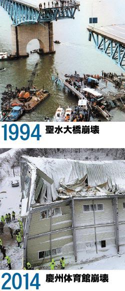 1994年に起きた聖水大橋の崩壊(上)と今回起きた慶州体育館の崩壊。