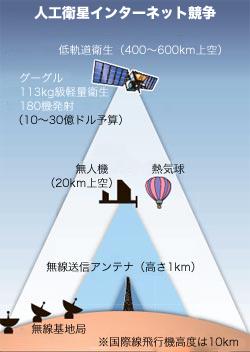 グーグル参入で激しくなる人工衛星インターネット競争
