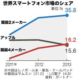 世界スマートフォン市場のシェア(資料=ガートナー)