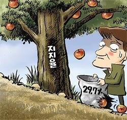 朴槿恵大統領の支持率が就任以来最低値を記録した。
