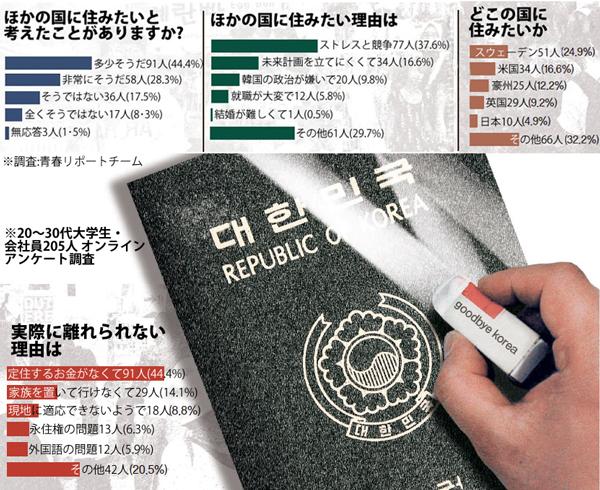 20~30代「脱韓国」の理由アンケート