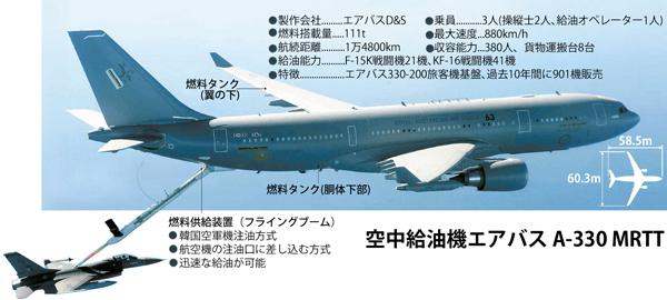 空中給油機エアバスA-330 MRTT