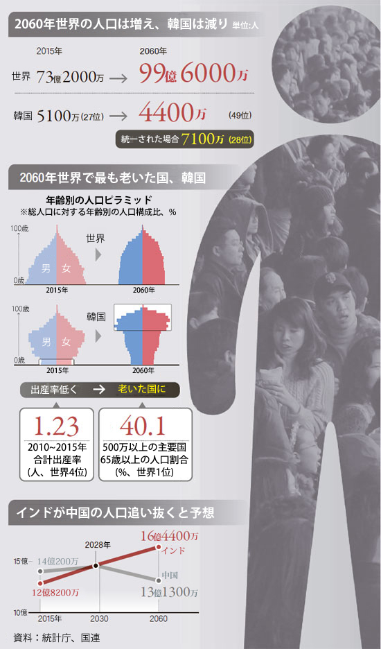 2015年と2060年の各種人口調査の結果