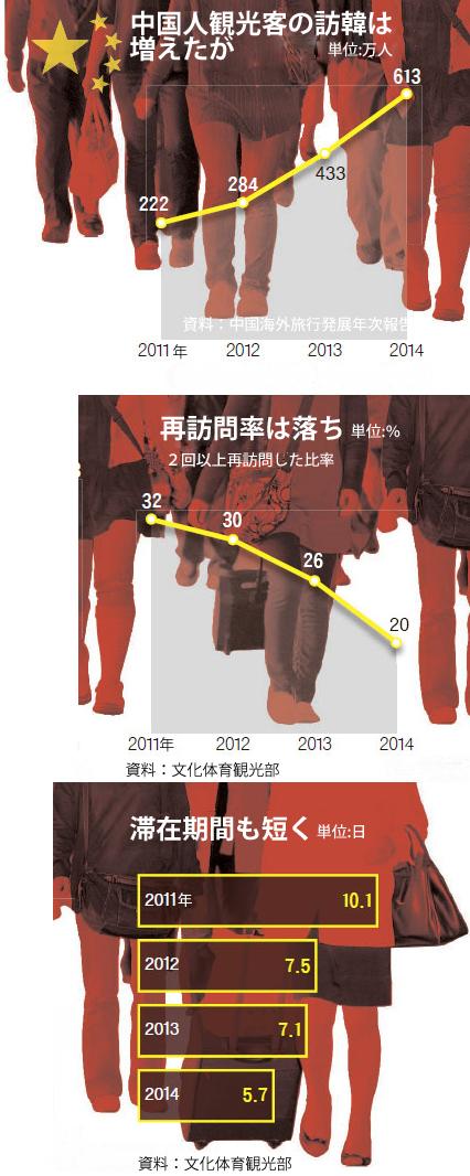 中国人観光客の訪韓は増えたが…