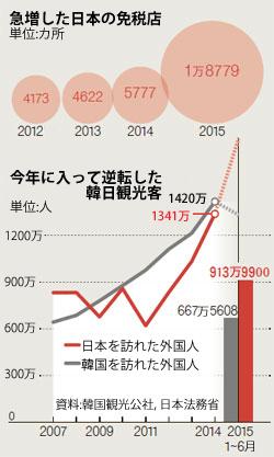 急増した日本の免税店(上)今年に入って逆転した韓日観光客