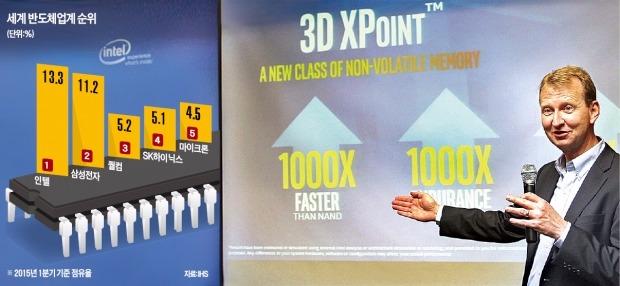 インテルのソリッドステートドライブ(SSD)ソリューショングループのチャールズ・ブラウン研究員が次世代メモリー半導体「3Dクロスポイント」について説明している。(インテル提供)