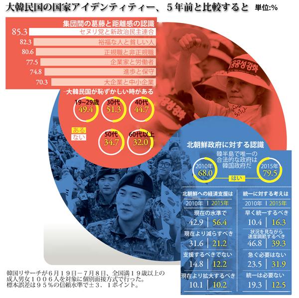 大韓民国の国家アイデンティティー、5年前と比較すると