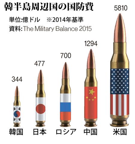 韓半島周辺国の防衛費