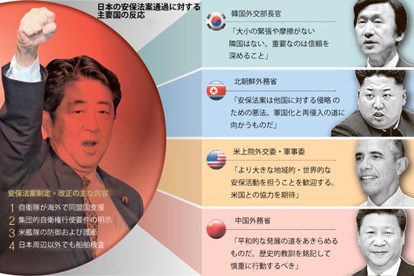 日本の安保法案通過に対する主要国の反応