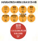 国内防産物資の種類と防産企業の数