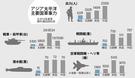 アジア太平洋における主要国軍事力の比較図