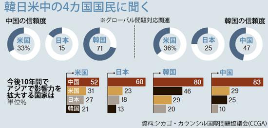 韓日米中4カ国相互認識調査