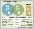 TPP参加国と韓国の貿易現況