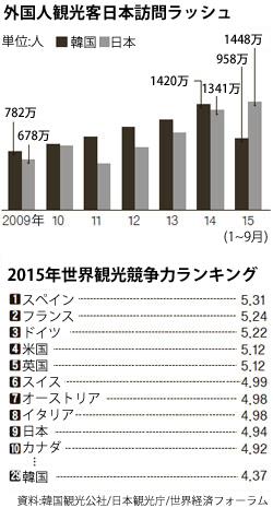 今年1~9月の韓国と日本の外国人観光客誘致実績(上)と2015年世界観光競争力ランキング